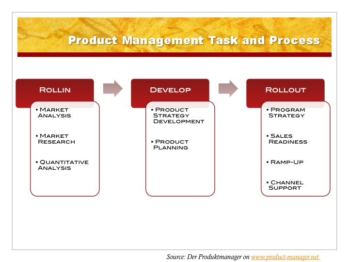 analysis of the product strategy of